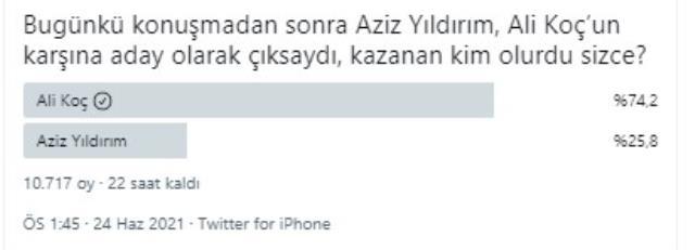 'Bugün seçim olsa kime oy verirsiniz?' anketinde Ali Koç, rakibi Aziz Yıldırım'a fark attı