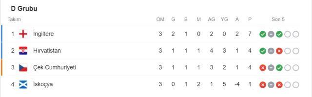 EURO 2020 grupları! EURO 2020 gruplar puan durumu!