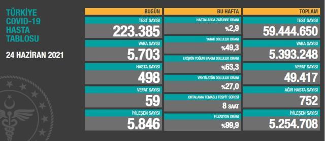 Son Dakika: Türkiye'de 24 Haziran günü koronavirüs nedeniyle 59 kişi vefat etti, 5 bin 703 yeni vaka tespit edildi