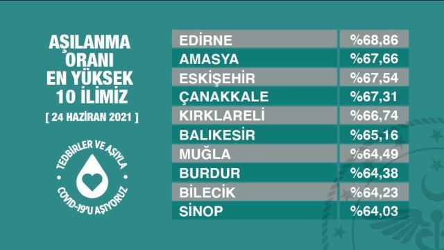 Sağlık Bakanı Fahrettin Koca, aşılanma oranı en yüksek 10 ili paylaştı