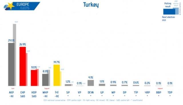Son anket sonuçlarında görülmemiş sürpriz! AK Parti ile CHP arasındaki fark 2,6'ya düştü
