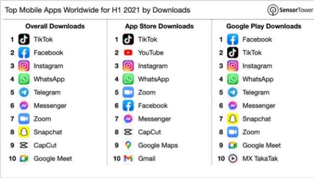 2021'de en çok indirilen mobil uygulamalar açıklandı!