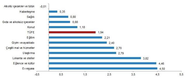 Son Dakika: Haziran ayında enflasyon yüzde 1,94 arttı