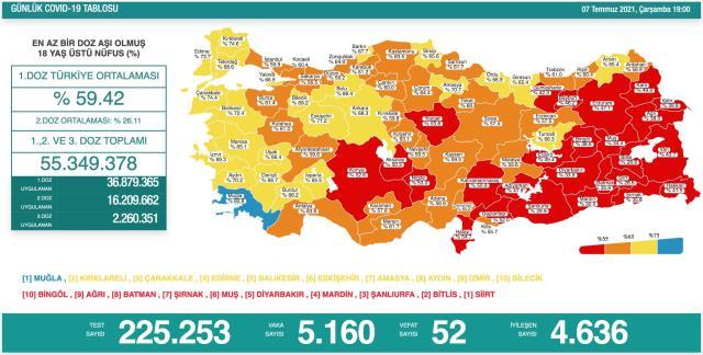 Son Dakika: Türkiye'de 7 Temmuz günü koronavirüs nedeniyle 52 kişi vefat etti, 5 bin 160 yeni vaka tespit edildi