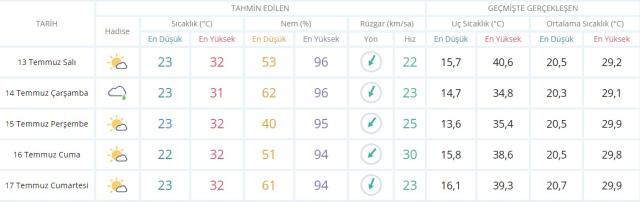 İstanbul hava durumu! 15 günlük İstanbul hava durumu!