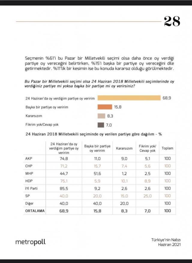 Metropoll Araştırma'nın son anketinde dikkat çeken sonuç! Seçmenini en çok kaybeden parti MHP oldu