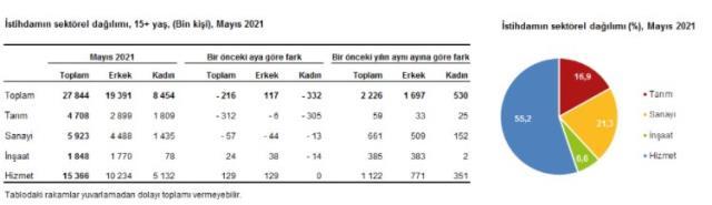 Son Dakika: Mayısta işsiz sayısı 265 bin kişi azalarak 4 milyon 237 bin kişi oldu