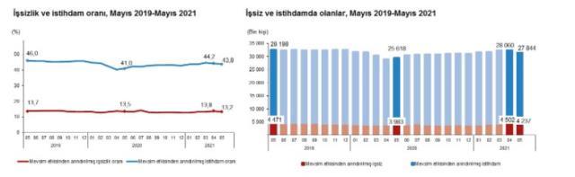 Son Dakika: Mayısta işsiz sayısı 265 bin kişi azalarak 4 milyon 237 bin kişi olduu