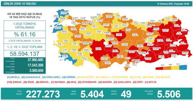 Son Dakika:  Türkiye'de 12 Temmuz günü koronavirüs nedeniyle 49 kişi vefat etti, 5 bin 404 yeni vaka tespit edildi