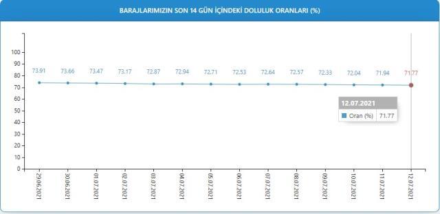 Baraj doluluk oranları! 13 Temmuz İstanbul, İzmir, Ankara barajların doluluk oranları yüzde kaç? 13 Temmuz 2021 barajların doluluk seviyesi nasıl?