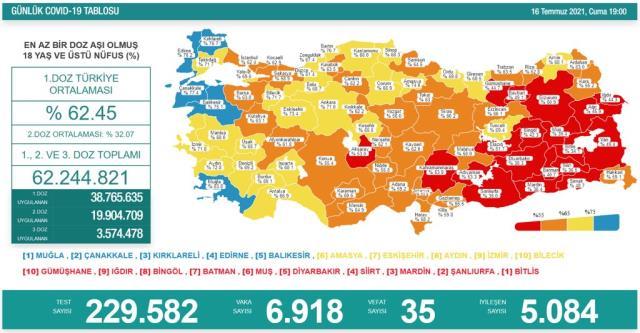 Son Dakika: Türkiye'de 16 Temmuz günü koronavirüs nedeniyle 35 kişi vefat etti, 6 bin 918 yeni vaka tespit edildi