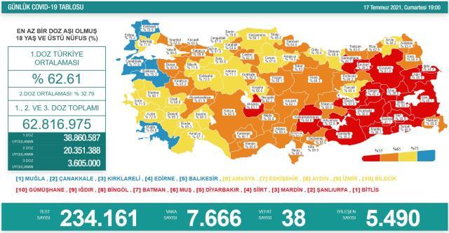 Son Dakika: Türkiye'de 17 Temmuz günü koronavirüs nedeniyle 38 kişi vefat etti, 7 bin 666 yeni vaka tespit edildi