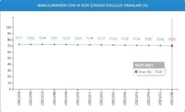 Baraj doluluk oranları! 18 Temmuz İstanbul, İzmir, Ankara barajların doluluk oranları yüzde kaç? 18 Temmuz 2021 barajların doluluk seviyesi nasıl?