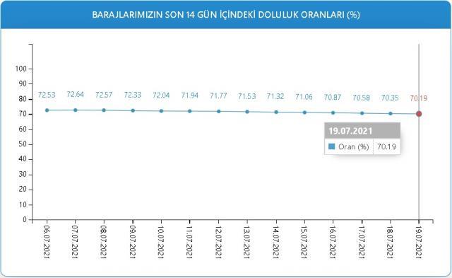 Baraj doluluk oranları! 19 Temmuz İstanbul, İzmir, Ankara barajların doluluk oranları yüzde kaç? 19 Temmuz 2021 barajların doluluk seviyesi nasıl?
