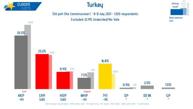 Millet İttifakı'nda dengeleri değiştirecek anket! CHP ve İYİ Parti arasındaki fark yüzde 5'e düştü