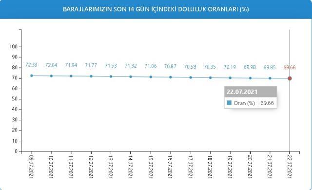 Baraj doluluk oranları! 22 Temmuz İstanbul, İzmir, Ankara barajların doluluk oranları yüzde kaç? 22 Temmuz 2021 barajların doluluk seviyesi nasıl?
