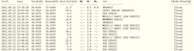 Son dakika: Akdeniz ve Ege Denizi'nde deprem mi oldu? 22 Temmuz Perşembe Akdeniz ve Ege Denizi depremleri nerede oldu? Deprem üssü neresi?