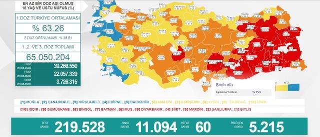Son Dakika: Türkiye'de 23 Temmuz günü koronavirüs nedeniyle 60 kişi vefat etti, 11 bin 94 yeni vaka tespit edildi