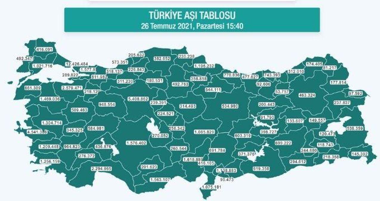 Hangi ilde ne kadar aşı yapıldı? İstanbul, Ankara, İzmir, Bursa, Adana, Samsun aşı sayıları ve aşı haritası! 26 Temmuz günlük aşı ve doz sayıları!