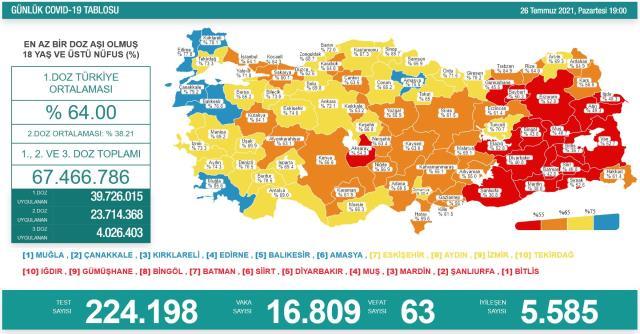 Son Dakika: Türkiye'de 26 Temmuz günü koronavirüs nedeniyle 63 kişi vefat etti, 16 bin 809 yeni vaka tespit edildi