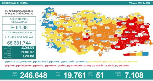 Son Dakika: Türkiye'de 27 Temmuz günü koronavirüs nedeniyle 51 kişi vefat etti, 19 bin 761 yeni vaka tespit edildi