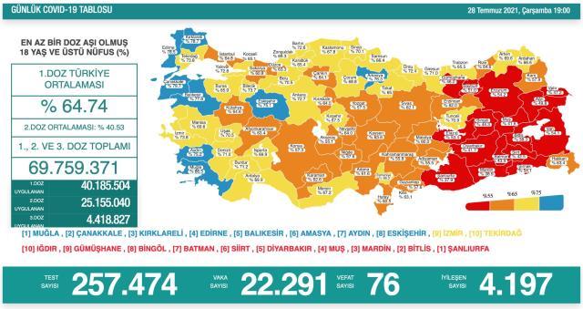 Son Dakika: Türkiye'de 28 Temmuz günü koronavirüs nedeniyle 76 kişi vefat etti, 22 bin 291 yeni vaka tespit edildi