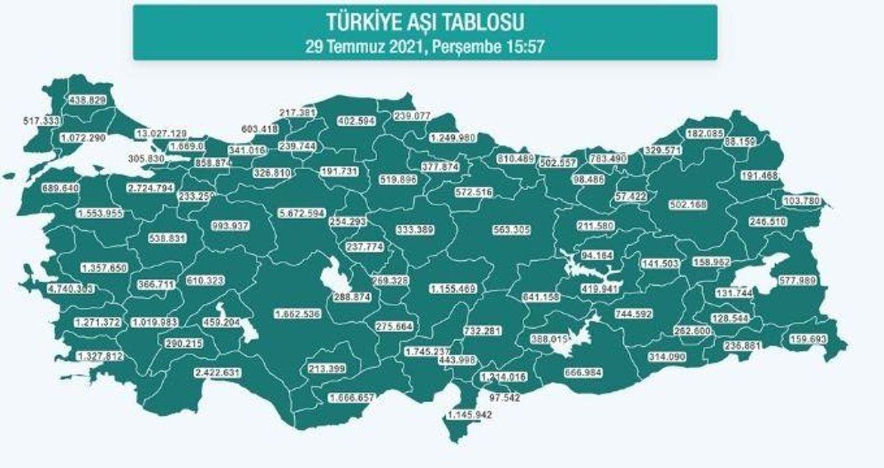 Hangi ilde ne kadar aşı yapıldı? İstanbul, Ankara, İzmir, Bursa, Adana, Samsun aşı sayıları ve aşı haritası! 29 Temmuz günlük aşı ve doz sayıları!