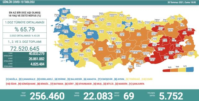 Son Dakika: Türkiye'de 30 Temmuz günü koronavirüs nedeniyle 69 kişi vefat etti, 22 bin 83 yeni vaka tespit edildi