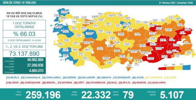 Son Dakika: Türkiye'de 31 Temmuz günü koronavirüs nedeniyle 79 kişi vefat etti, 22 bin 332 yeni vaka tespit edildi