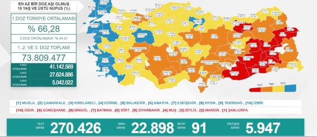 Son Dakika: Türkiye'de 2 Ağustos günü koronavirüs nedeniyle 91 kişi vefat etti, 22 bin 898 yeni vaka tespit edildi
