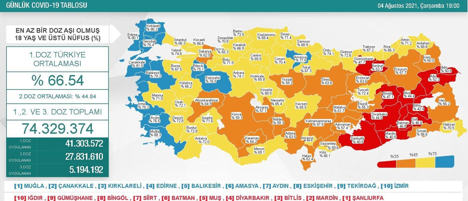 4 Ağustos Çarşamba Koronavirüs tablosu açıklandı! 4 Ağustos Çarşamba günü Türkiye'de bugün koronavirüsten kaç kişi öldü, kaç kişi iyileşti?