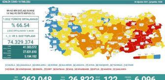 Muş: Koronavirüs salgınında günlük vaka sayısı 26bin 822 oldu