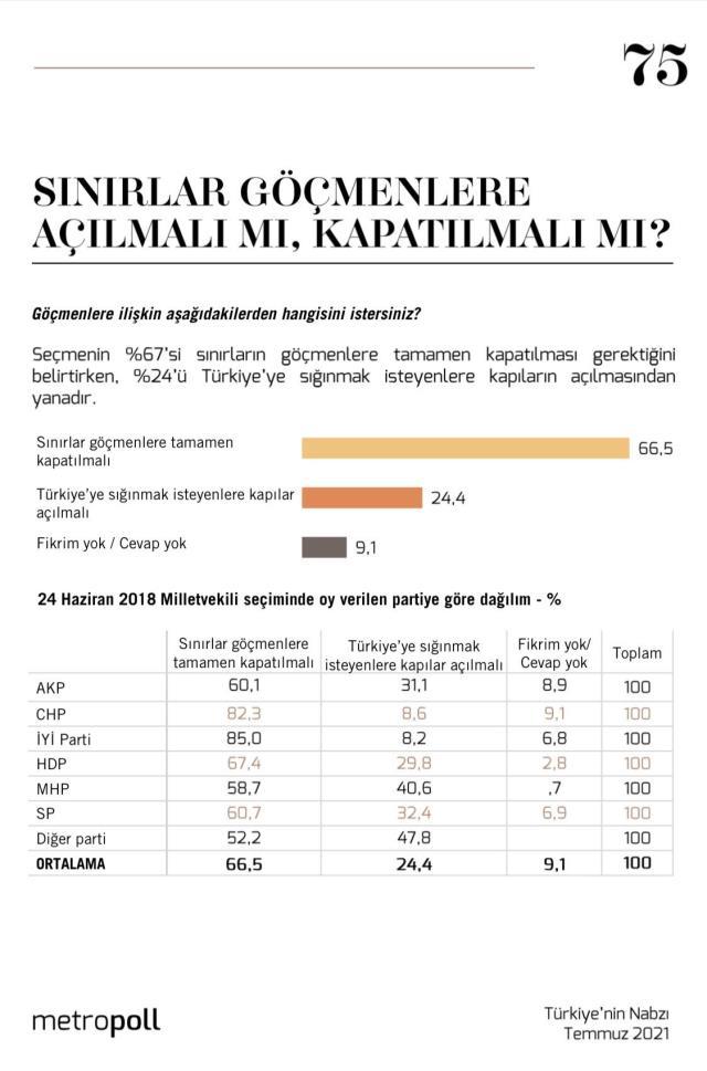 MetroPoll'un göçmen anketinden sürpriz sonuç! AK Parti ve MHP'li seçmenler farklı görüş bildirdi