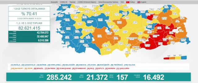 Son Dakika: Türkiye'de 13 Ağustos günü koronavirüs nedeniyle 157 kişi vefat etti, 21 bin 372 yeni vaka tespit edildi