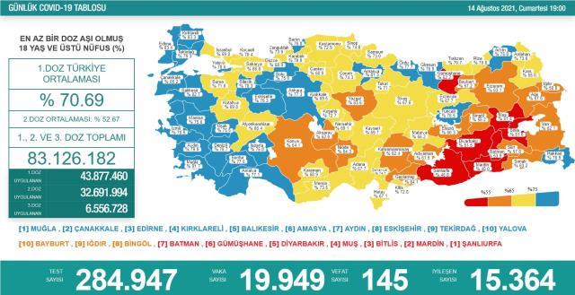 Son Dakika: Türkiye'de 14 Ağustos günü koronavirüs nedeniyle 145 kişi vefat etti, 19 bin 949 yeni vaka tespit edildi