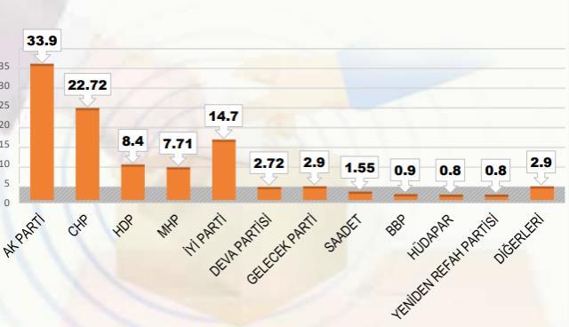 Son seçim anketinde sürpriz sonuçlar! HDP ve MHP baraj altı kalıyor