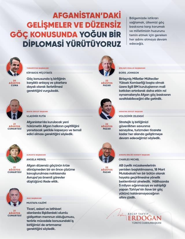 Cumhurbaşkanı Erdoğan'dan Afganistan mesajı: Göç konusuyla ilgili tüm adımları atmaya devam edeceğiz
