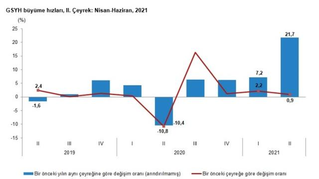 Son Dakika: Türkiye ekonomisi ikinci çeyrekte yüzde 21,7 büyüdü