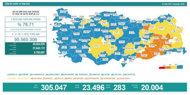 Son Dakika: Türkiye'de 2 Eylül günü koronavirüs nedeniyle 283 kişi vefat etti, 23 bin 496 yeni vaka tespit edildi