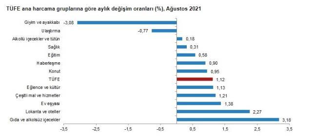 Son Dakika: Enflasyon ağustosta yüzde 1,12 artarken, yıllık bazda yüzde 19,25 oldu
