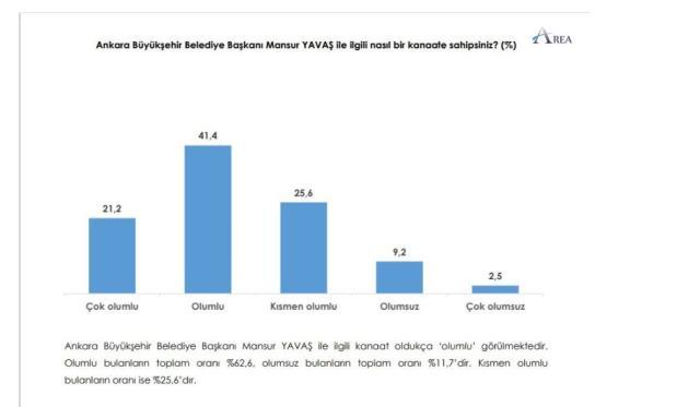 Tek şehirde soruldu! Son ankette yüzde 28,4 alan AK Parti'yi geçen CHP liderliğe oturdu