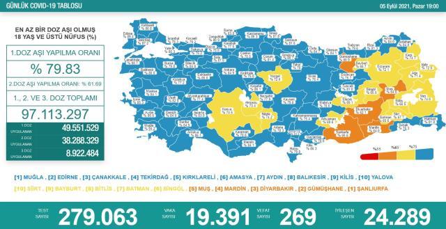 Son Dakika: Türkiye'de 5 Eylül günü koronavirüs nedeniyle 269 kişi vefat etti, 19 bin 391 yeni vaka tespit edildi