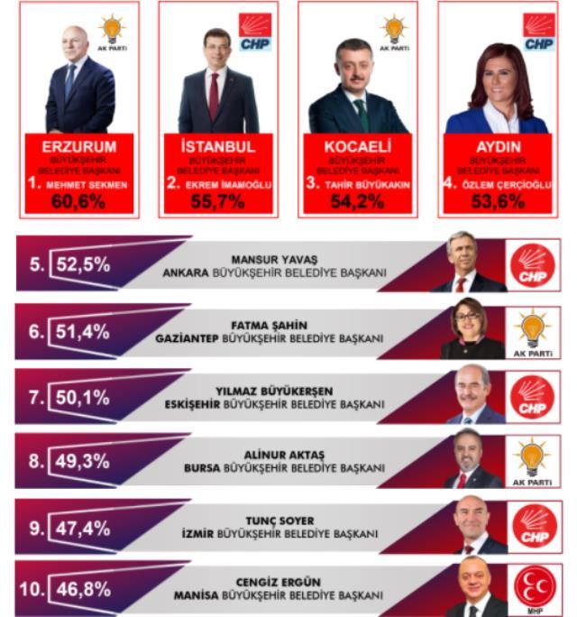 En başarılı büyükşehir belediye başkanları anketi! İlk sırada Mehmet Sekmen, ikinci sırada Ekrem İmamoğlu var