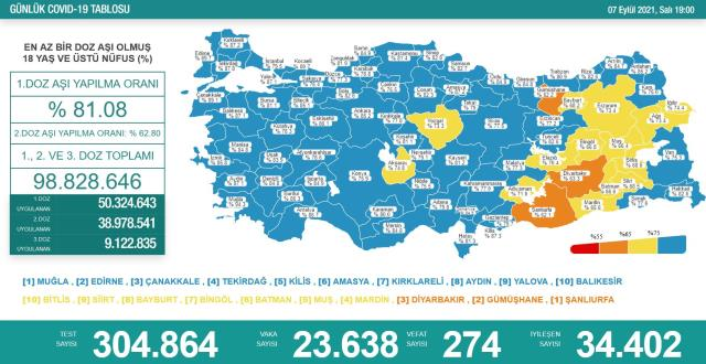 Son Dakika: Türkiye'de 7 Eylül günü koronavirüs nedeniyle 274 kişi vefat etti, 23 bin 638 yeni vaka tespit edildi