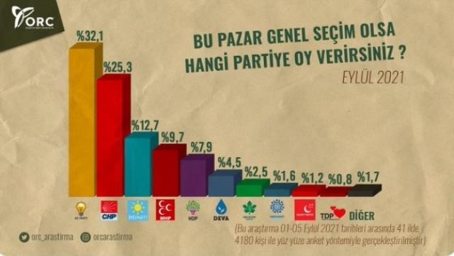 İttifak tartışmaları gündemdeyken son anket yayınlandı! AK Parti yüzde 32.1, CHP yüzde 25.3 aldı