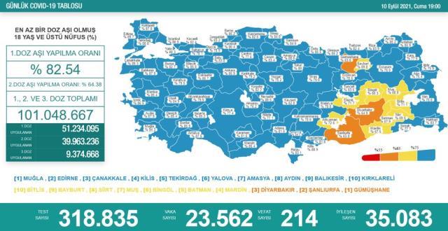 Son Dakika: Türkiye'de 10 Eylül günü koronavirüs nedeniyle 214 kişi vefat etti, 23 bin 562 yeni vaka tespit edildi