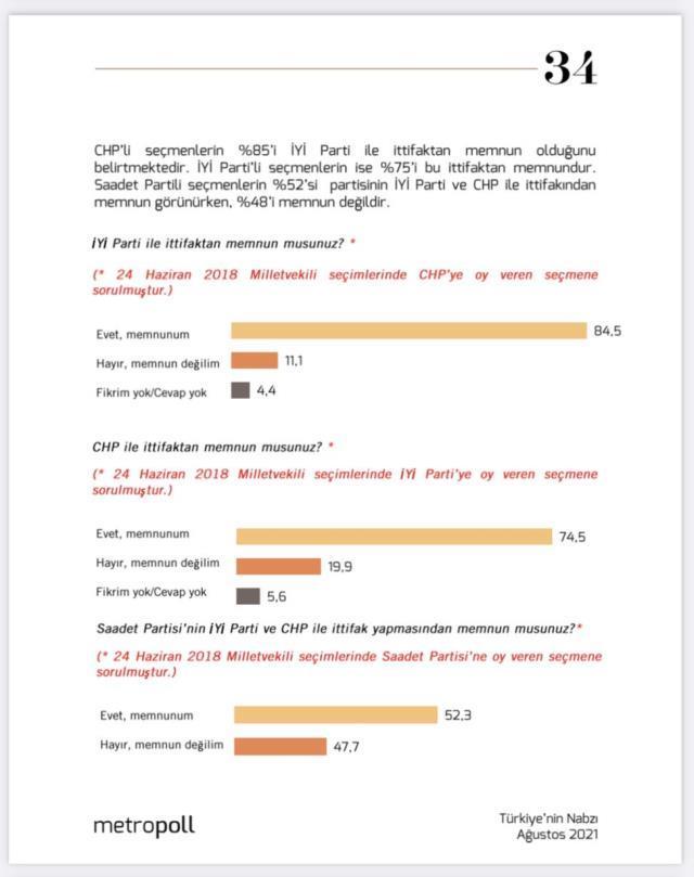 İttifak anketine MHP damgası! Seçmenlerin yüzde 35.6 AK Parti ile ittifaktan memnun değil
