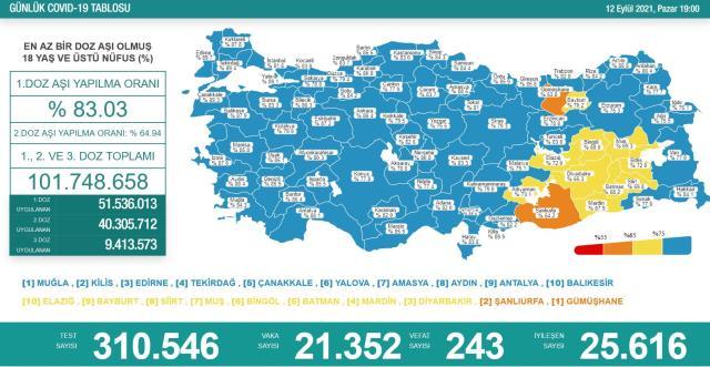 Son Dakika: Türkiye'de 12 Eylül günü koronavirüs nedeniyle 243 kişi vefat etti, 21 bin 352 yeni vaka tespit edildi