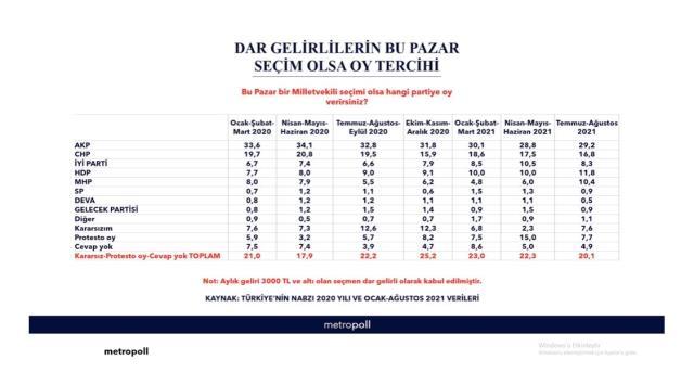Son anketin sonuçları yayınlandı! Dar gelirlerin en oy verdiği parti AK Parti oldu