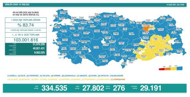 Son Dakika: Türkiye'de 14 Eylül günü koronavirüs nedeniyle 276 kişi vefat etti 27 bin 802 yeni vaka tespit edildi